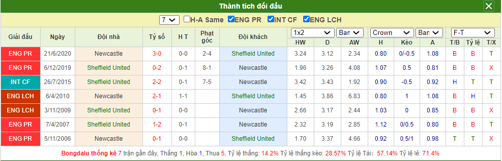 Dự đoán Sheffield United vs Newcastle